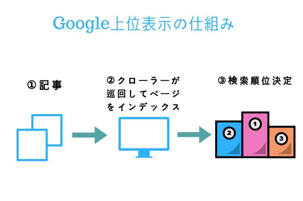 Google上位表示の仕組み