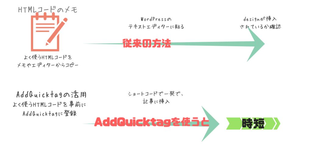 addQuicktagを使うと便利